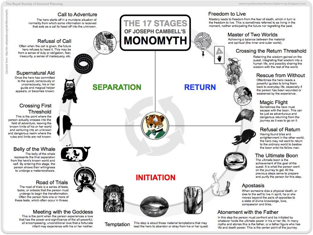 [Image: monomyth.jpg]