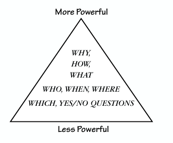 Hierarchy of questions