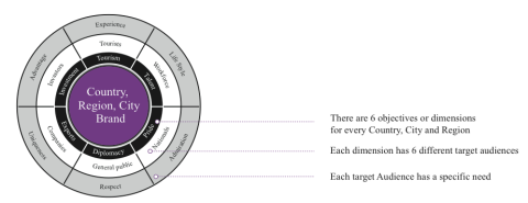 According to Bloom Consulting, there are 6 dimensions for every country